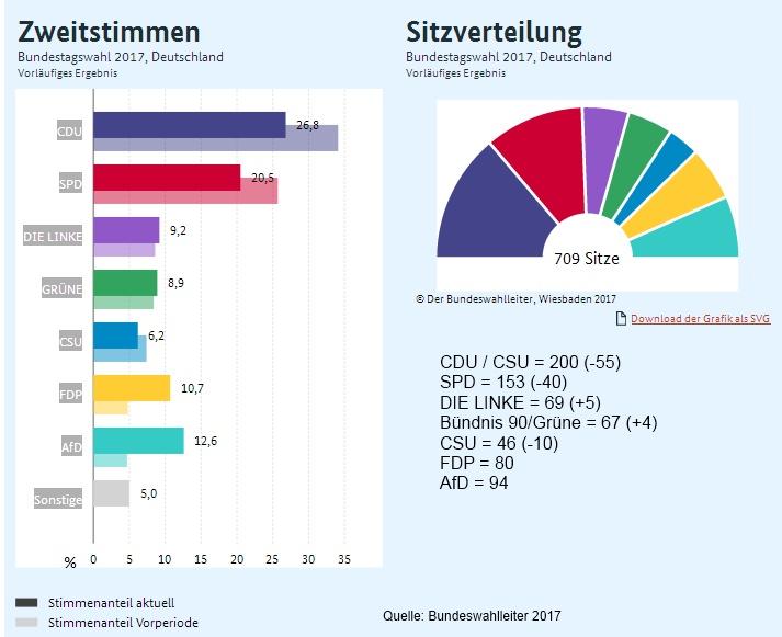 Ergebnis der Bundestags-Wahl 2017