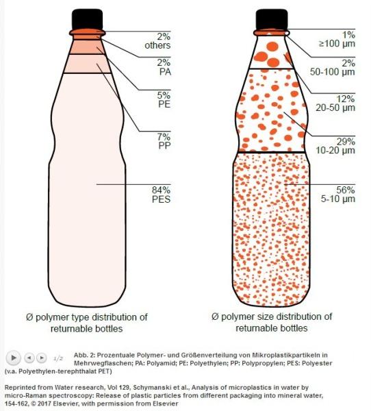 Mikroplastik in Mineralwasserflaschen