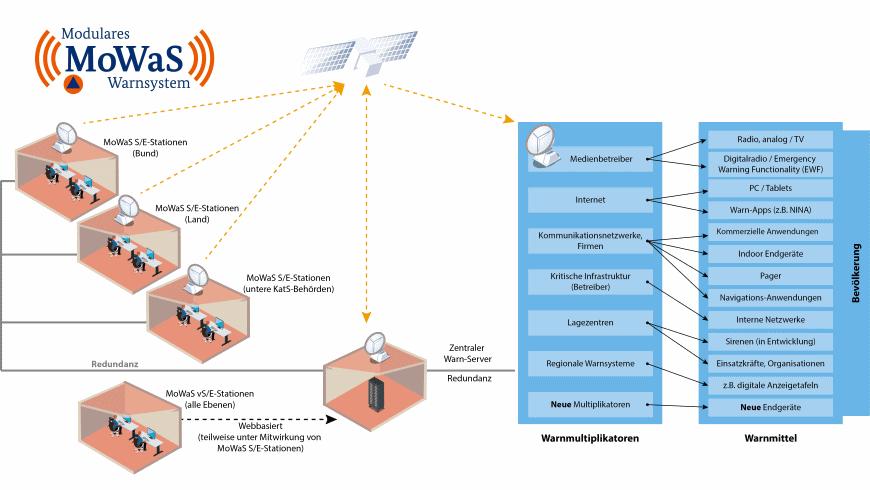 Modulares Warnsystem das Bundesamtes für Bevölkerungsschutz und Katastrophenhilfe (BBK) - Grafik BBK