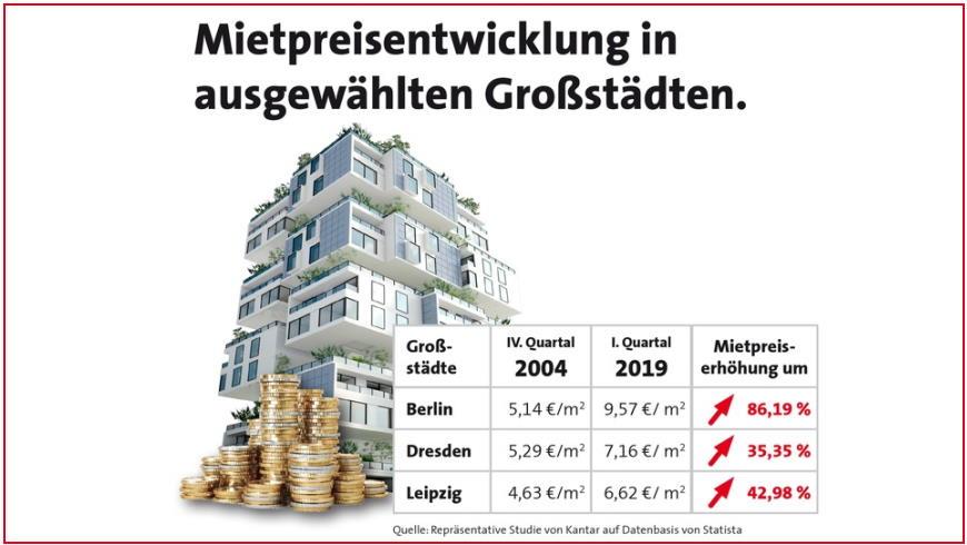 Mietpreisentwicklung