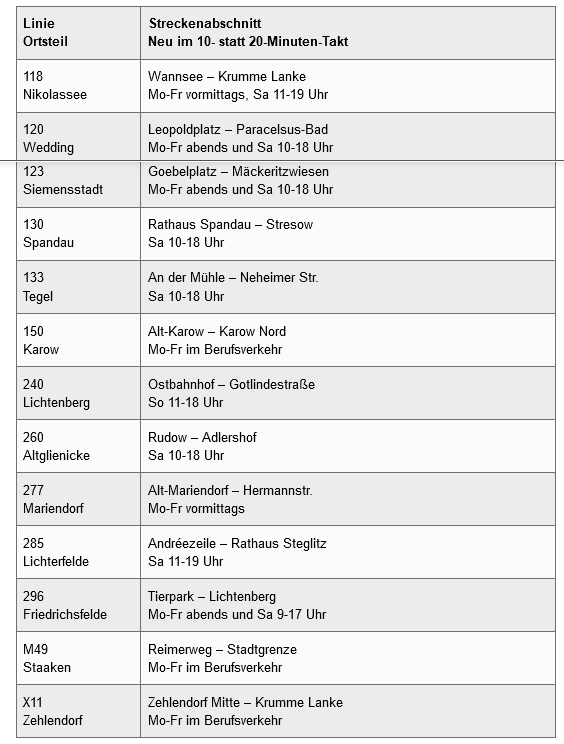 BVG-Taktverdichtung bei Buslinien ab 11.April 2021